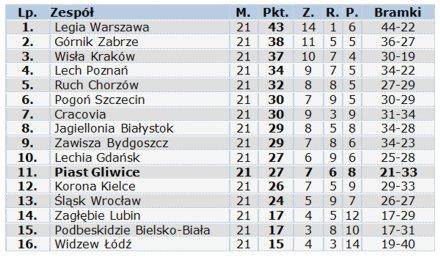 s2013_14-21-tabela