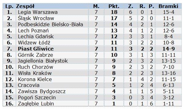 s2013_14-grupy-tabela