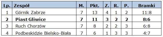 s2013_14-slask-tabela