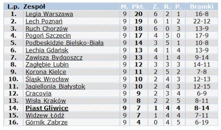 s2013_14-wiosna-tabela