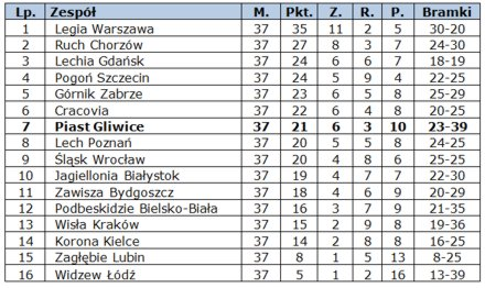 s2013_14-wyjazd-tabela
